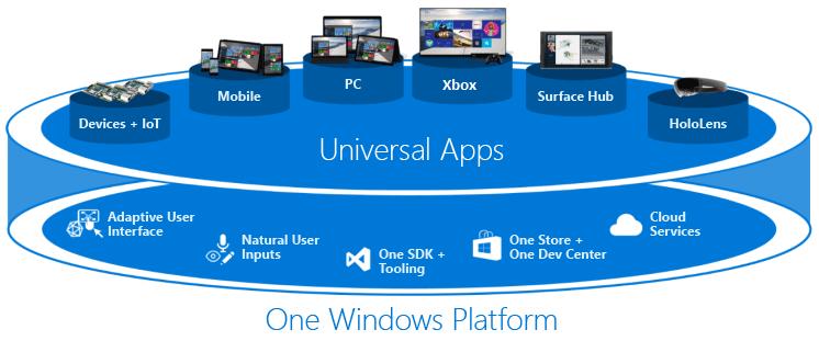Universal Windows Platform Apps
